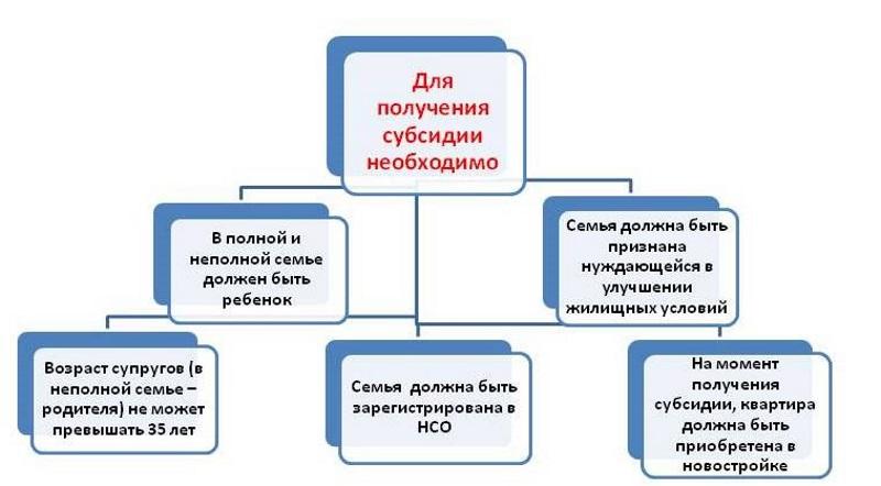 получении субсидии для улучшения жилищных условий